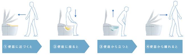 トイレに触れないオート機能