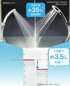 節水効果は最大48%の「コンフォートウエーブシャワー」