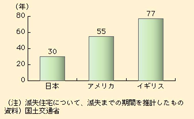減失住宅の統計